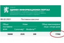 Ваксинацията в България: Мисията невъзможна?