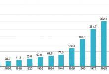 За първи път! Населението на Варна намалява за 2015 год. Това на Бургас расте рязко!