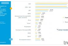 Тренд: Апартаментгейт подкопа ГЕРБ, БСП излиза първа за евровота