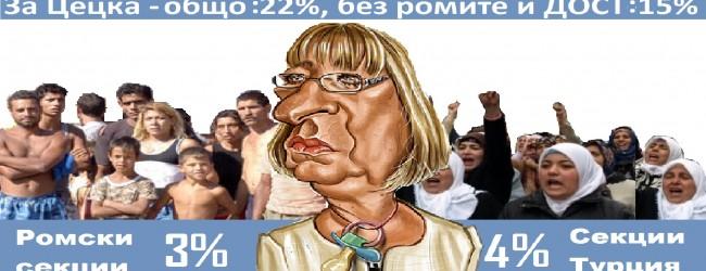 Видимите резултати: Без гласовете на ромите и ДОСТ Цецка Цачева нямаше да се докопа дори до балотаж