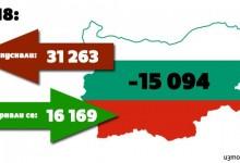 Българите се връщали в България заради високите доходи?!? ДА, ама НЕ!