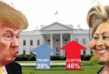 Обрат: Хилъри Клинтън поведе на Донълд Тръмп в битката за Белия дом