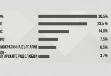 Резултатите: ГЕРБ печели Евроизбори 2019