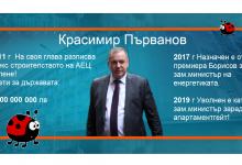 """Кога държавата ще смени скандалния Красимир Първанов като свой представител в """"Лукойл""""?"""