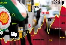 Петролът с изненадващ скок в цената до 44$ за барел