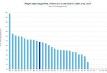 България е най-опасната страна в ЕС: с най-много престъпления, насилие и вандализъм