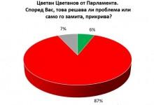 87% от българите са на мнение, че проблемът с имотите на Цветанов изобщо не е решен