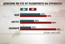 """""""Маркет Линкс"""": 3/4 от българите не са доволни от състоянието на държавата"""