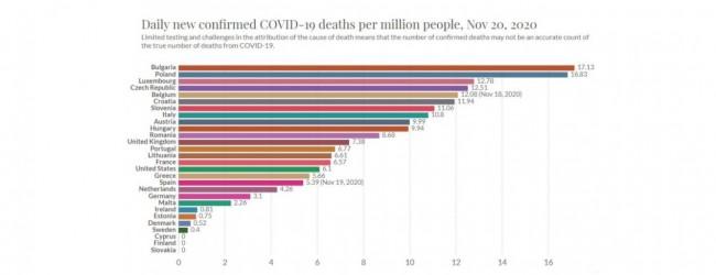 Както казва Баце – всички ни дават за пример! Лош пример! Вече сме първи по смъртност от COVID-19 в ЕС