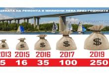 Ще има ли тази година ремонт на Аспарухов мост?