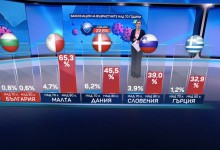 Ваксинациите в България – поредният тежък управленски провал