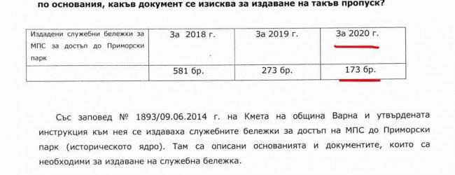 Кметът на Варна е издал 719 !! пропуска за автомобили за достъп до Морската градина за миналата година !! 719 !!