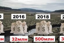 Ударно усвояване на стотици милиони за язовирите