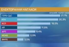 Маркет линкс: При избори днес ИТН стопява разликата с ГЕРБ на по-малко от 1%
